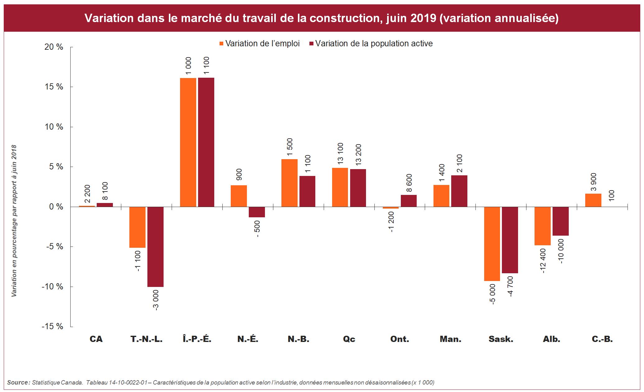 [figure] Variation dans le marché du travail de la construction, juin 2019 (variation annualisée)