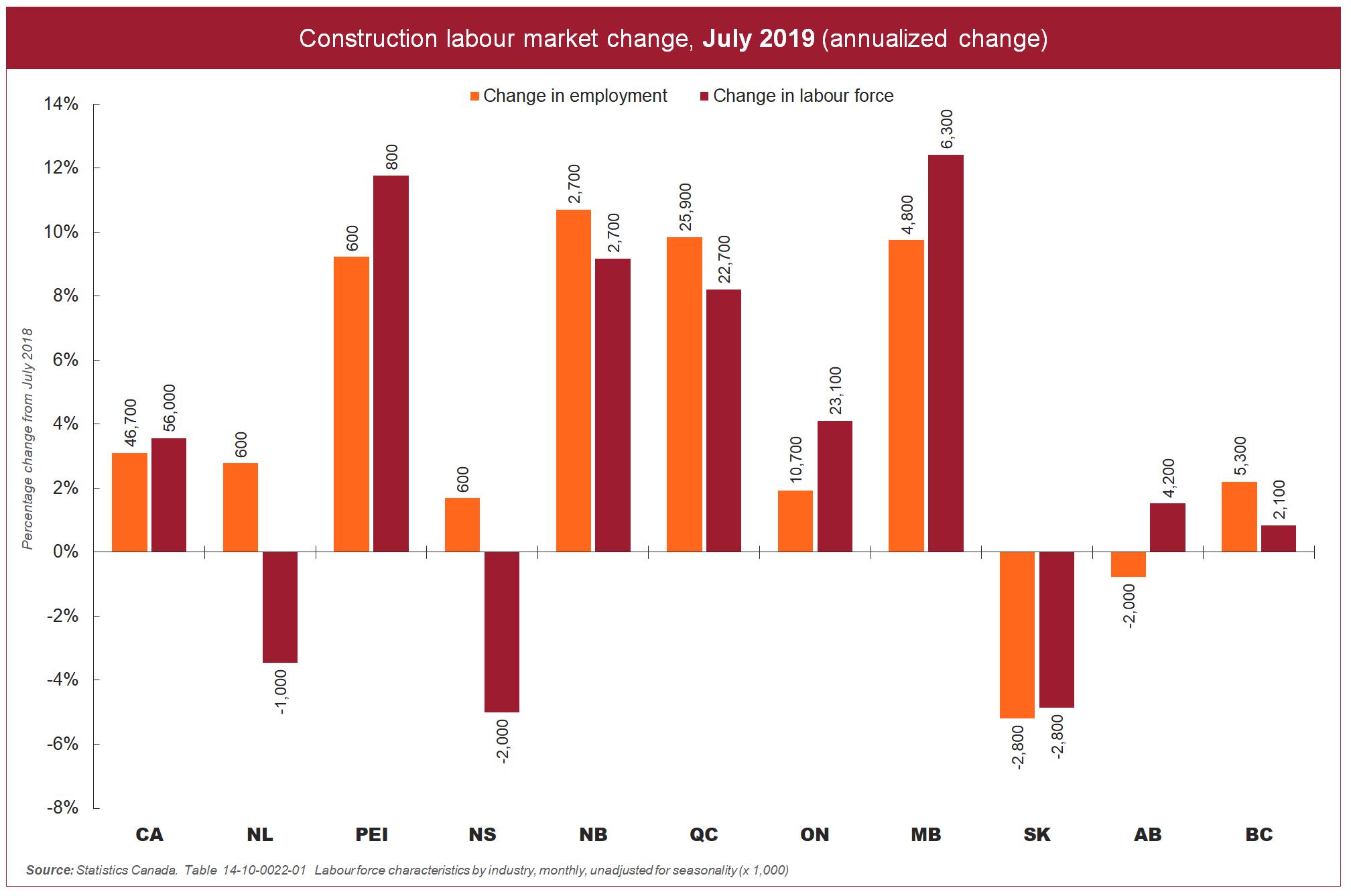 [graph] Construction labour market change, July 2019 (annualized change)