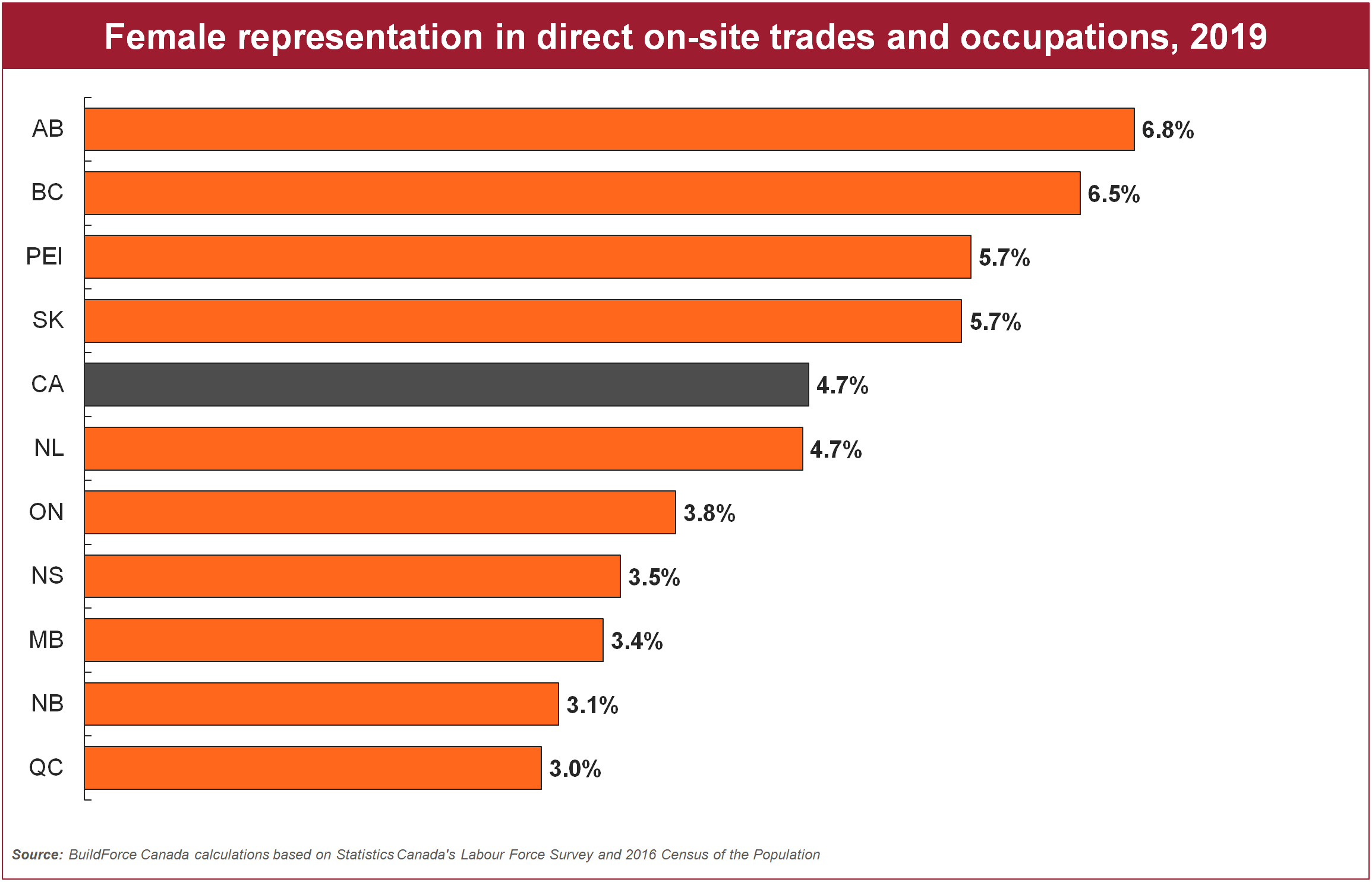 Bar graph showing Female representation in direct on-site trades and occupations in the Canadian construction industry, 2019
