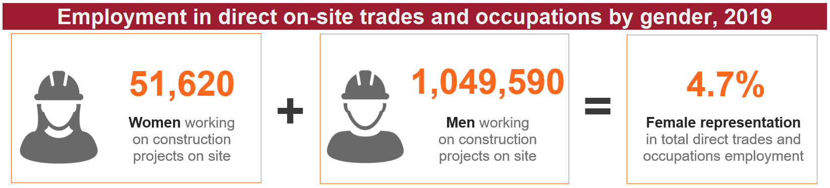 Graphic showing employment in direct on-site trades and occupations by gender in the Canadian construction industry, 2019