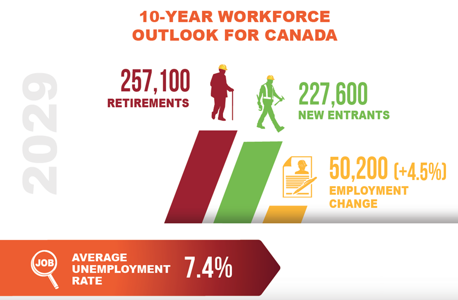 Graphic showing 10-year construction workforce outlook for Canada 2020-2029