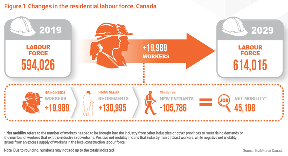 Graphic showing the changes in the residential construction labour force, Canada, 2019-2029
