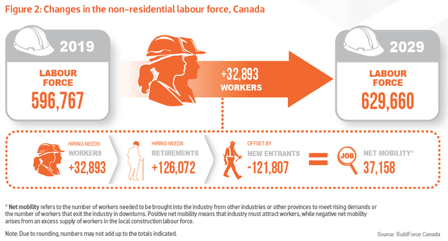Graphic showing the changes in the non-residential construction labour force, Canada, 2019-2029
