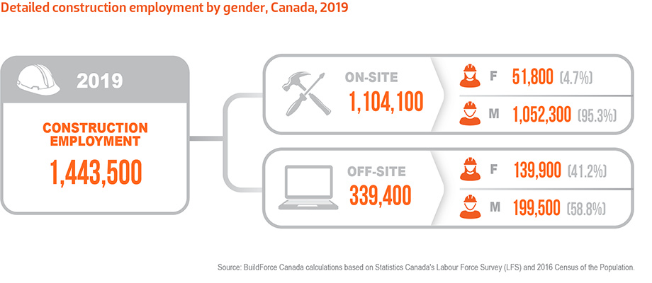 Graphic showing detailed construction employment by gender in Canada, 2019