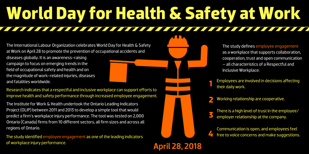 World Day for Health & Safety at Work  April 28 The International Labour Organization celebrates World Day for Health & Safety at Work on April 28 to promote the prevention of occupational accidents and diseases globally. It is an awareness-raising campaign to focus on emerging trends in the field of occupational safety and health and on the magnitude of work-related injuries, diseases and fatalities worldwide. Research indicates that a respectful and inclusive workplace can support efforts to improve health and safety performance through increased employee engagement. The Institute for Work & Health undertook the Ontario Leading Indicators Project (OLIP) between 2011 and 2013 to develop a simple tool that would predict a firm's workplace injury performance. The tool was tested on 2,000 Ontario (Canada) firms from 10 different sectors, all firm sizes and across all regions of Ontario.  The study identified employee engagement as one of the leading indicators of workplace injury performance.  The study defines employee engagement as a workplace that supports collaboration, cooperation, trust and open communication – all characteristics of a Respectful and Inclusive Workplace:  1. Employees are involved in decisions affecting their daily work. 2. Working relationship are cooperative. 3. There is a high level of trust in the employee/employer relationship at the company. 4. Communication is open, and employees feel free to voice concerns and make suggestions.