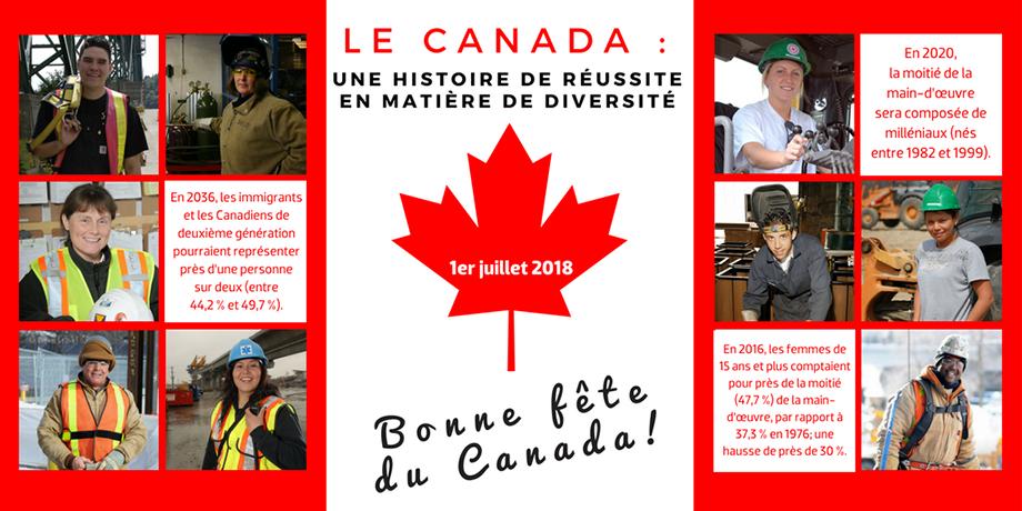 1er juillet 2018, Bonne fête du Canada! Le Canada : une histoire de réussite en matière de diversité. En 2036, les immigrants et les Canadiens de deuxième génération pourraient représenter près d'une personne sur deux (entre 44,2 % et 49,7 %). En 2020, la moitié de la main-d'œuvre sera composée de milléniaux (nés entre 1982 et 1999).En 2016, les femmes de 15 ans et plus comptaient pour près de la moitié (47,7 %) de la main-d'œuvre, par rapport à 37,3 % en 1976; une hausse de près de 30 %.