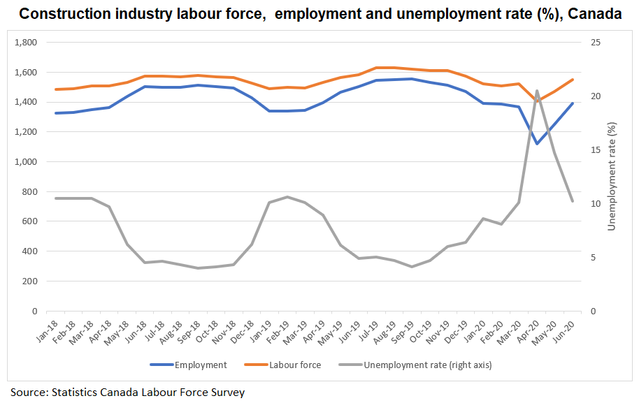 Graph: Construction industry labour force,  employment and unemployment rate (%), Canada